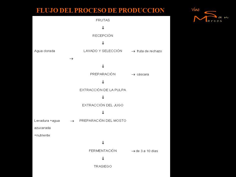 FLUJO DEL PROCESO DE PRODUCCION