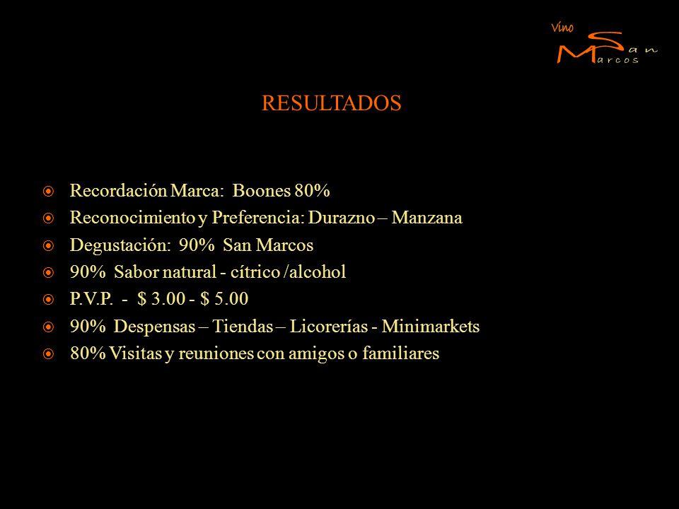 RESULTADOS Recordación Marca: Boones 80% Reconocimiento y Preferencia: Durazno – Manzana Degustación: 90% San Marcos 90% Sabor natural - cítrico /alco
