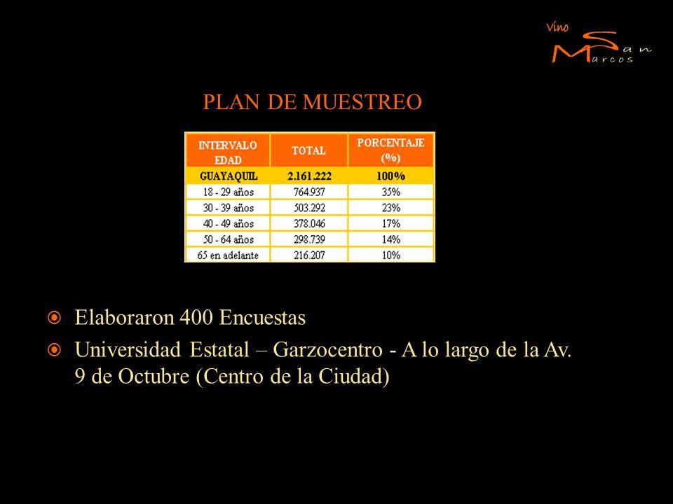PLAN DE MUESTREO Elaboraron 400 Encuestas Universidad Estatal – Garzocentro - A lo largo de la Av. 9 de Octubre (Centro de la Ciudad)