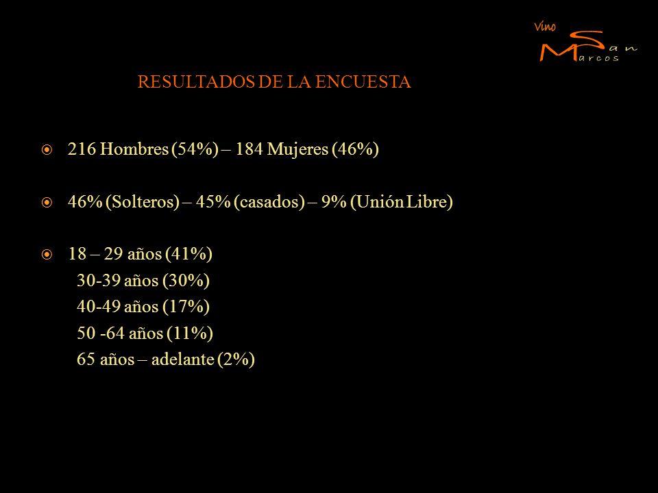 RESULTADOS DE LA ENCUESTA 216 Hombres (54%) – 184 Mujeres (46%) 46% (Solteros) – 45% (casados) – 9% (Unión Libre) 18 – 29 años (41%) 30-39 años (30%)