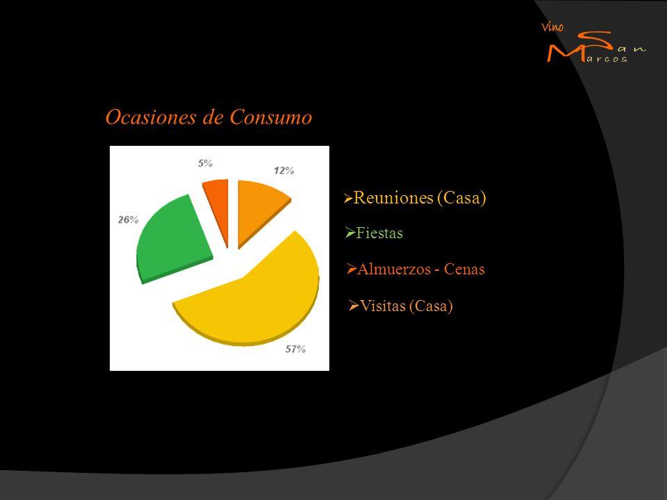Ocasiones de Consumo Reuniones (Casa) Fiestas Almuerzos - Cenas Visitas (Casa)