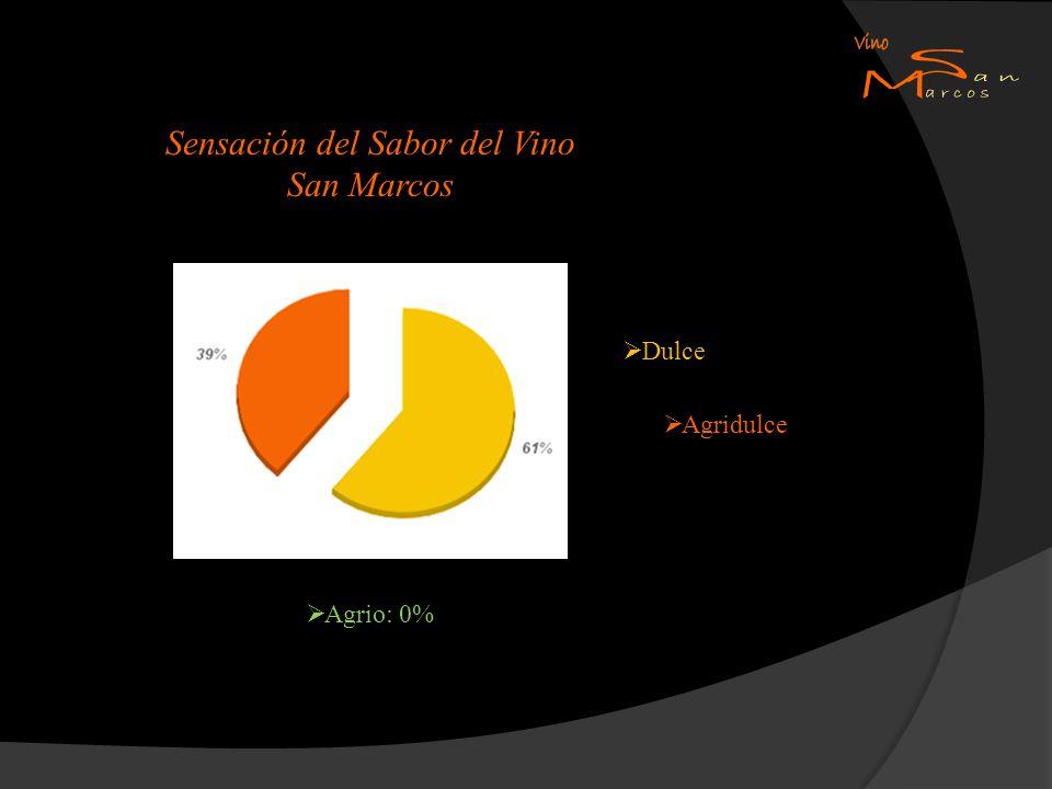 Sensación del Sabor del Vino San Marcos Dulce Agrio: 0% Agridulce
