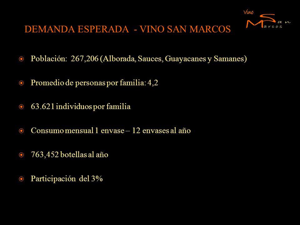 DEMANDA ESPERADA - VINO SAN MARCOS Población: 267,206 (Alborada, Sauces, Guayacanes y Samanes) Promedio de personas por familia: 4,2 63.621 individuos