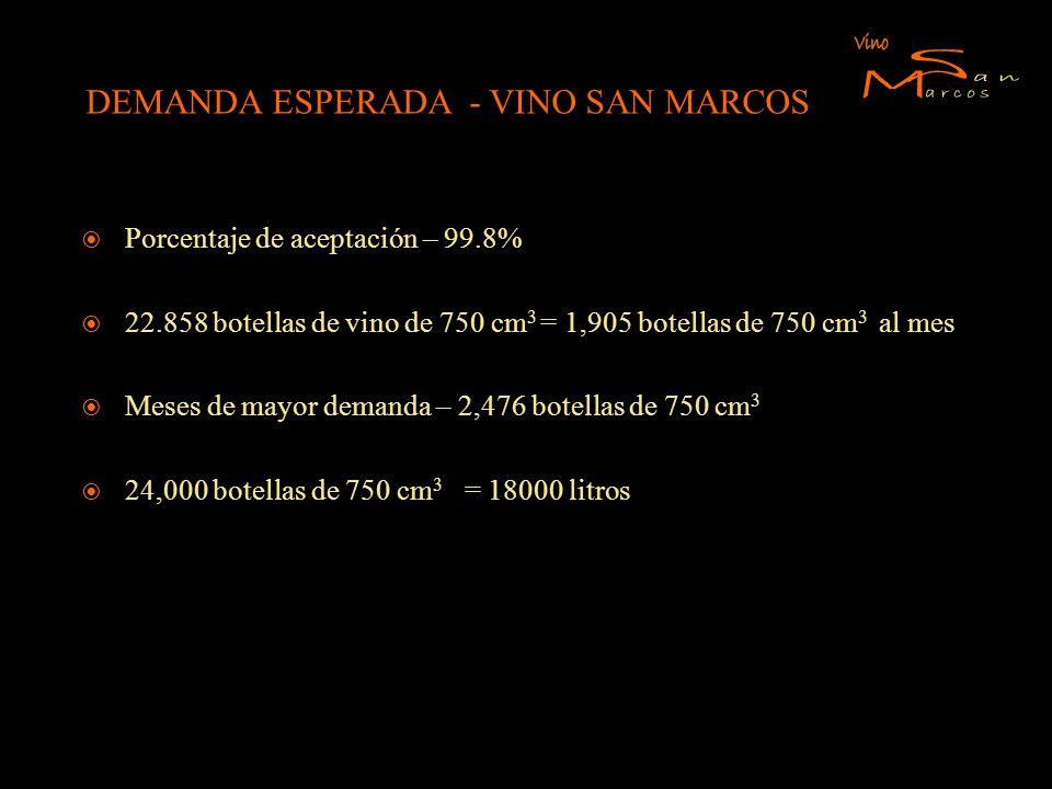 DEMANDA ESPERADA - VINO SAN MARCOS Porcentaje de aceptación – 99.8% 22.858 botellas de vino de 750 cm 3 = 1,905 botellas de 750 cm 3 al mes Meses de m