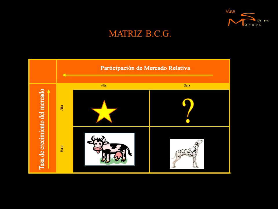 MATRIZ B.C.G. Alta Baja EstrellaInterrogación VacasPerros AltaBaja