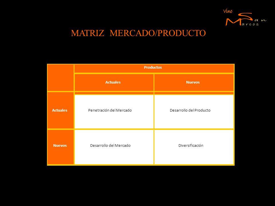 MATRIZ MERCADO/PRODUCTO Diversificación Actuales Nuevos Penetración del MercadoDesarrollo del Producto Desarrollo del Mercado Productos ActualesNuevos