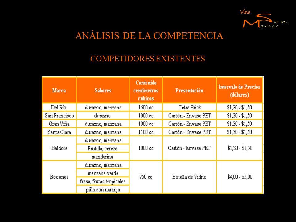 ANÁLISIS DE LA COMPETENCIA COMPETIDORES EXISTENTES