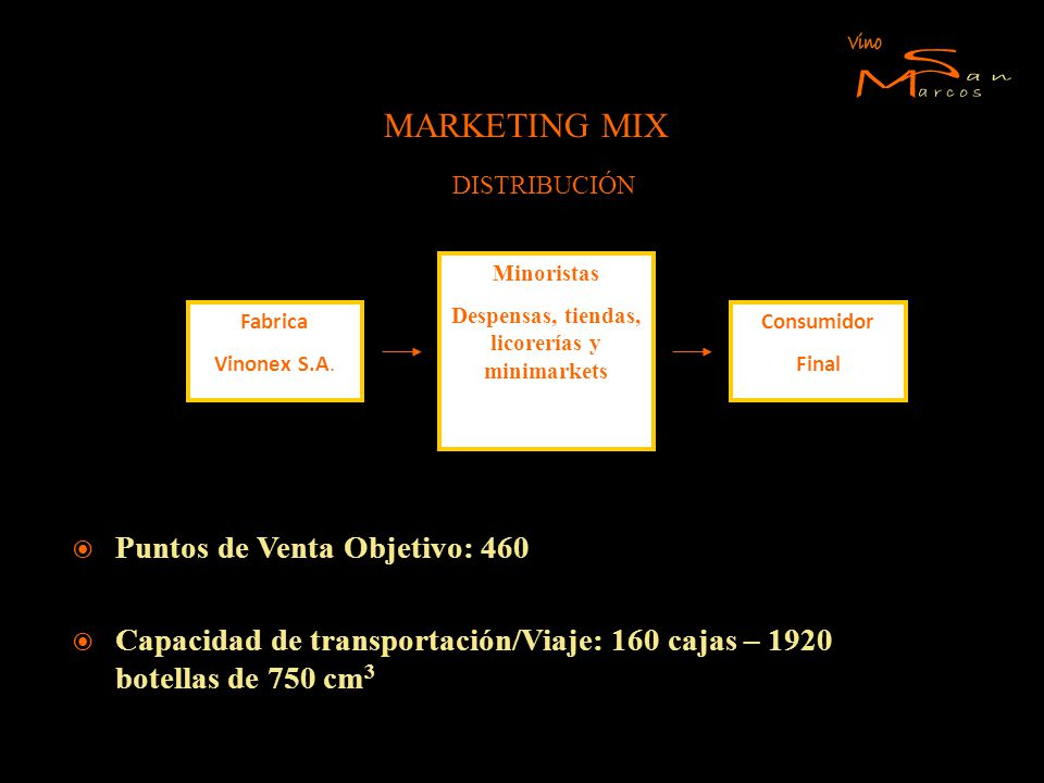 MARKETING MIX DISTRIBUCIÓN Fabrica Vinonex S.A. Consumidor Final Minoristas Despensas, tiendas, licorerías y minimarkets Puntos de Venta Objetivo: 460
