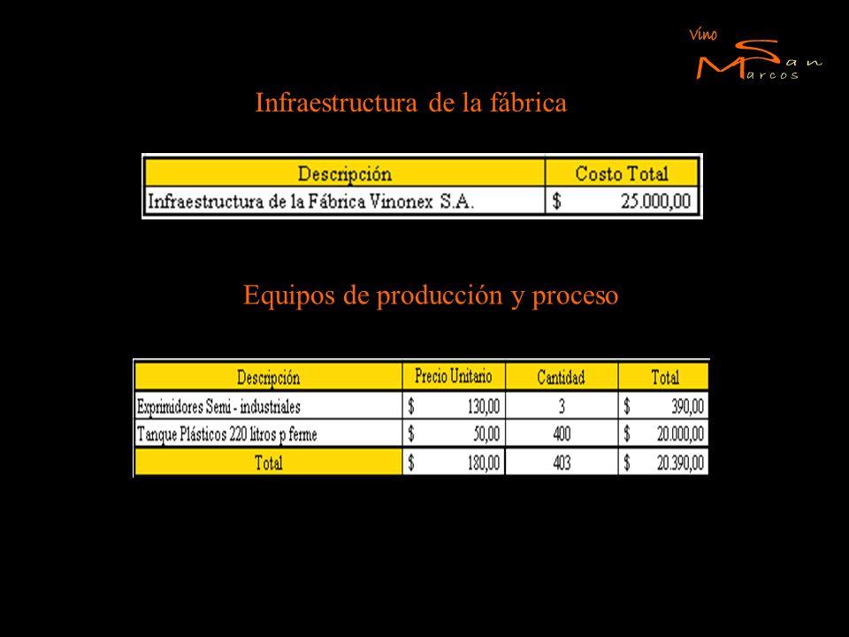 Infraestructura de la fábrica Equipos de producción y proceso