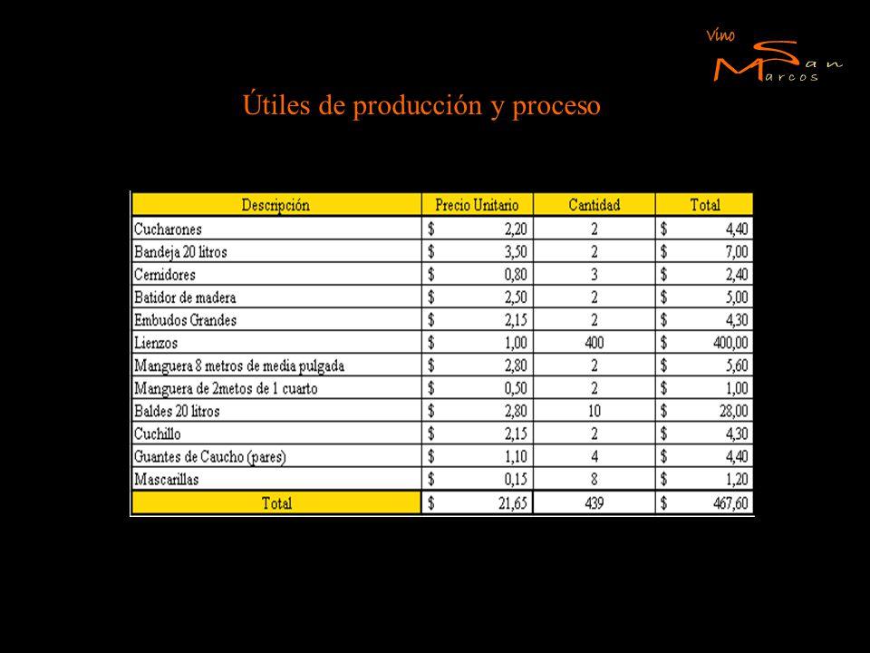 Útiles de producción y proceso
