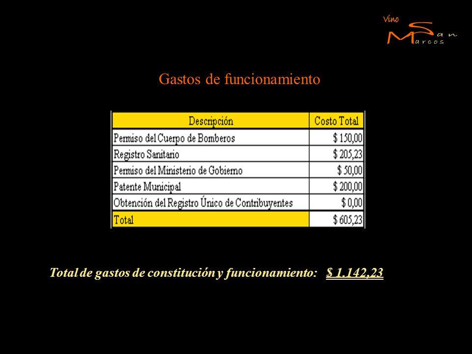 Gastos de funcionamiento Total de gastos de constitución y funcionamiento: $ 1.142,23