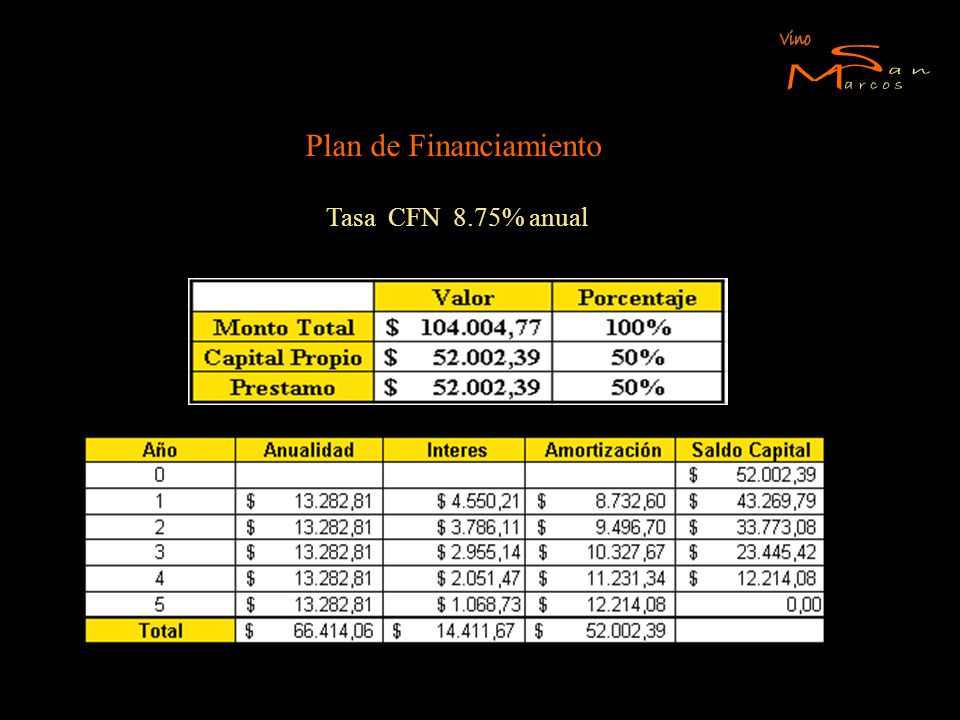 Plan de Financiamiento Tasa CFN 8.75% anual
