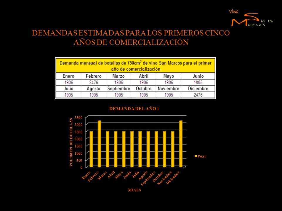 DEMANDAS ESTIMADAS PARA LOS PRIMEROS CINCO AÑOS DE COMERCIALIZACIÓN