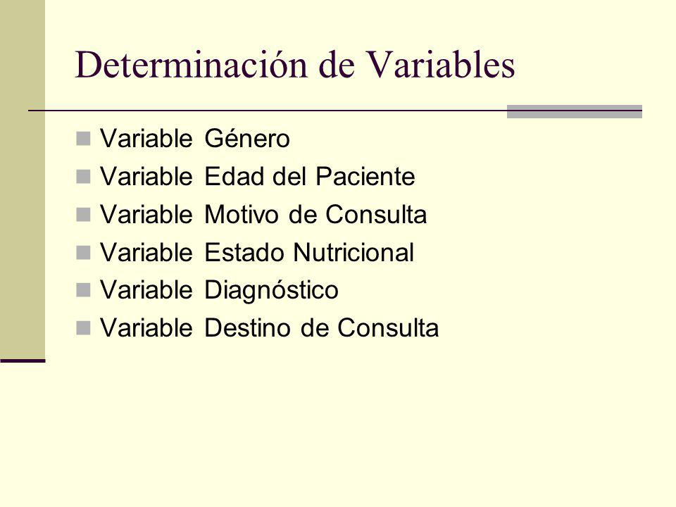 Determinación de Variables Variable Género Variable Edad del Paciente Variable Motivo de Consulta Variable Estado Nutricional Variable Diagnóstico Var