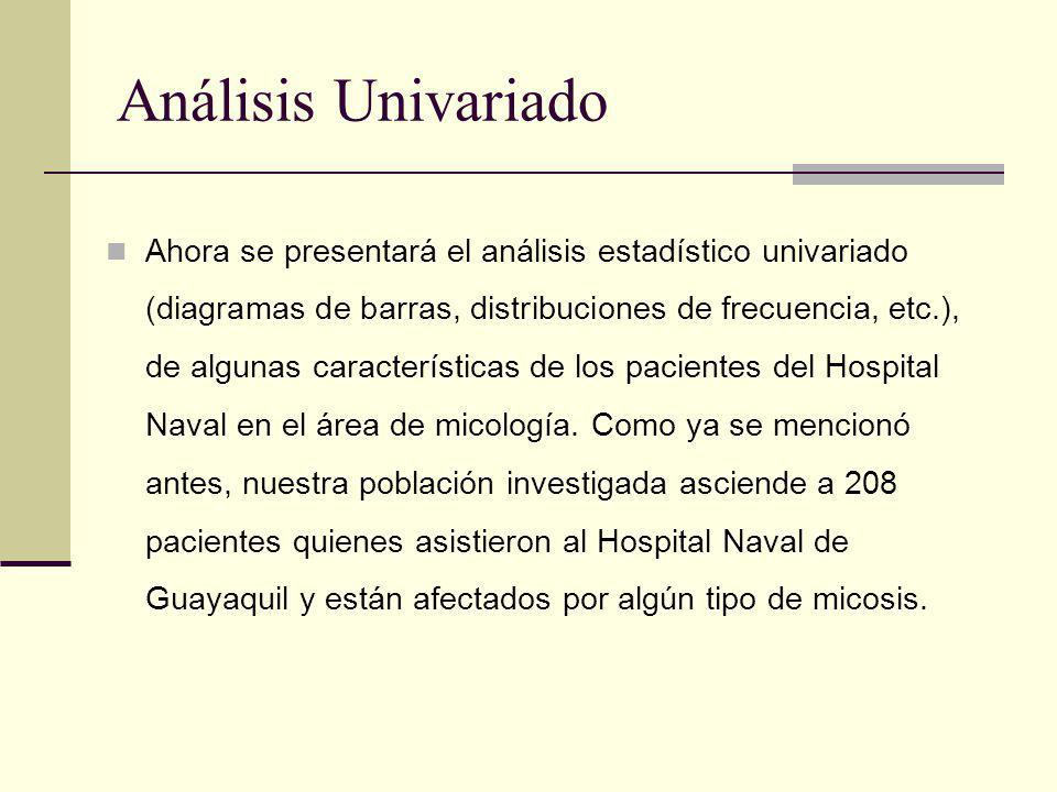 Análisis Univariado Ahora se presentará el análisis estadístico univariado (diagramas de barras, distribuciones de frecuencia, etc.), de algunas carac