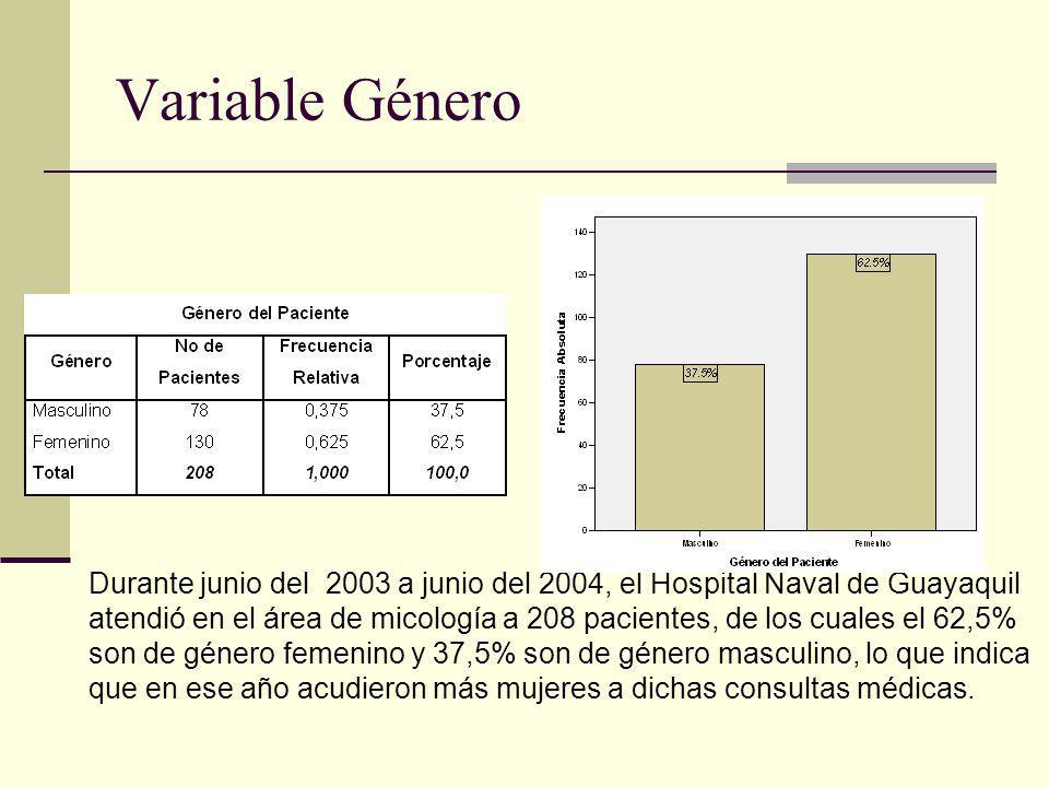 Variable Género Durante junio del 2003 a junio del 2004, el Hospital Naval de Guayaquil atendió en el área de micología a 208 pacientes, de los cuales