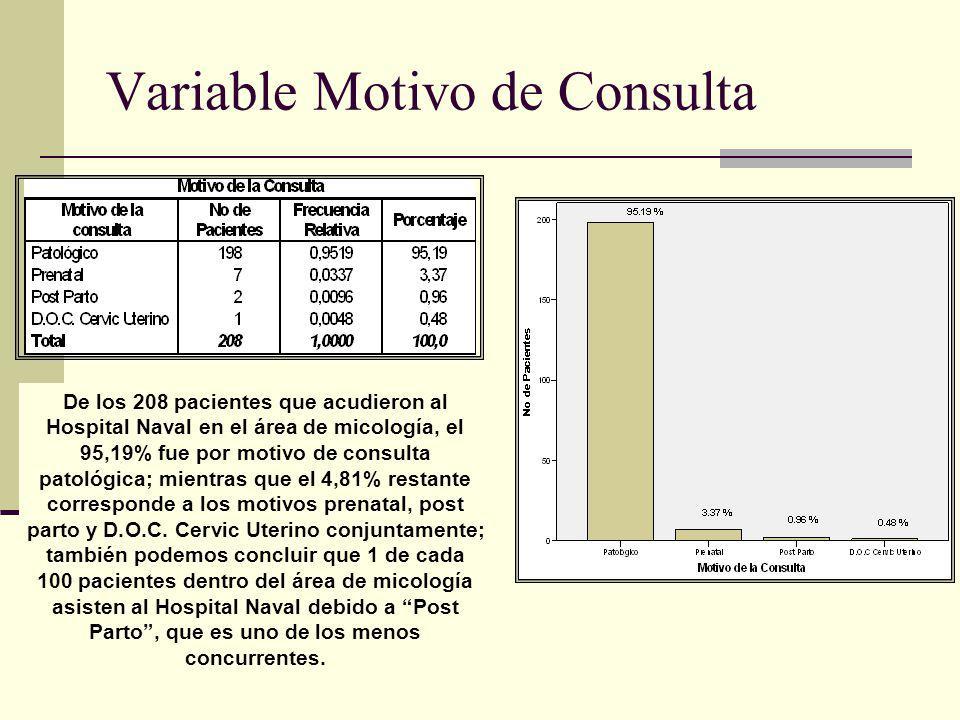 Variable Motivo de Consulta De los 208 pacientes que acudieron al Hospital Naval en el área de micología, el 95,19% fue por motivo de consulta patológ