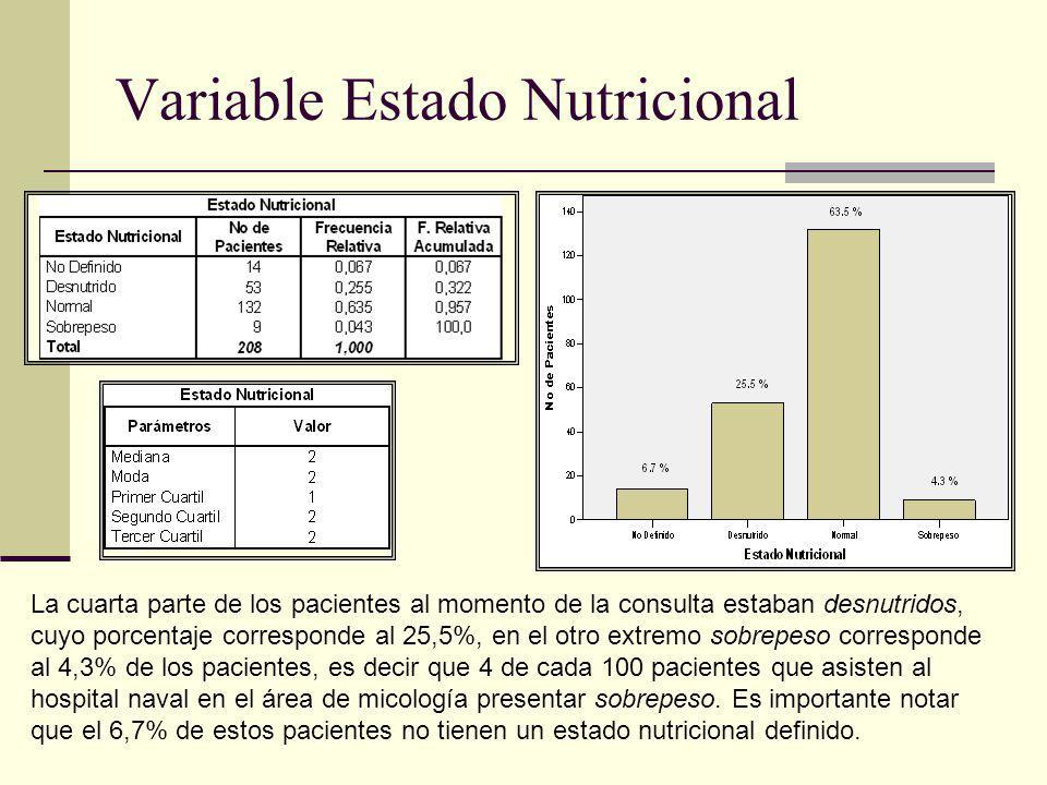 Variable Estado Nutricional La cuarta parte de los pacientes al momento de la consulta estaban desnutridos, cuyo porcentaje corresponde al 25,5%, en e
