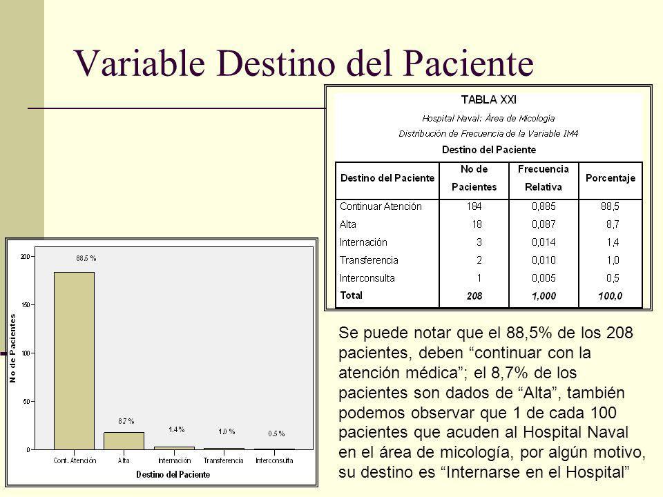 Variable Destino del Paciente Se puede notar que el 88,5% de los 208 pacientes, deben continuar con la atención médica; el 8,7% de los pacientes son d