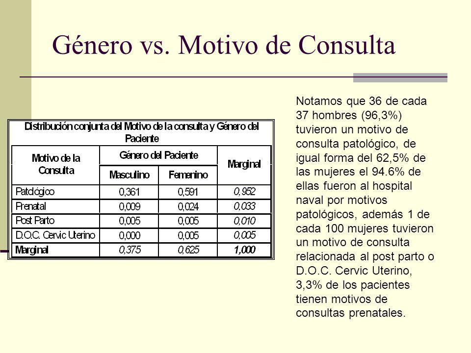 Género vs. Motivo de Consulta Notamos que 36 de cada 37 hombres (96,3%) tuvieron un motivo de consulta patológico, de igual forma del 62,5% de las muj
