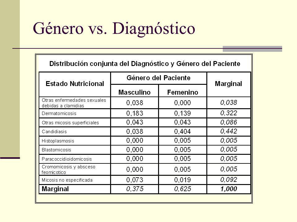 Género vs. Diagnóstico