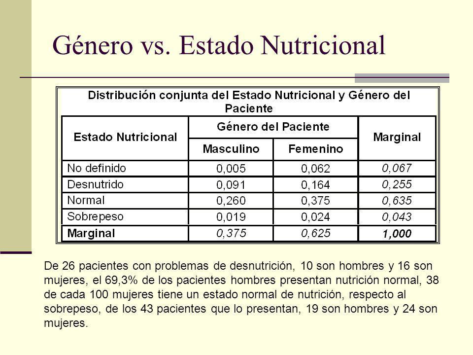 Género vs. Estado Nutricional De 26 pacientes con problemas de desnutrición, 10 son hombres y 16 son mujeres, el 69,3% de los pacientes hombres presen