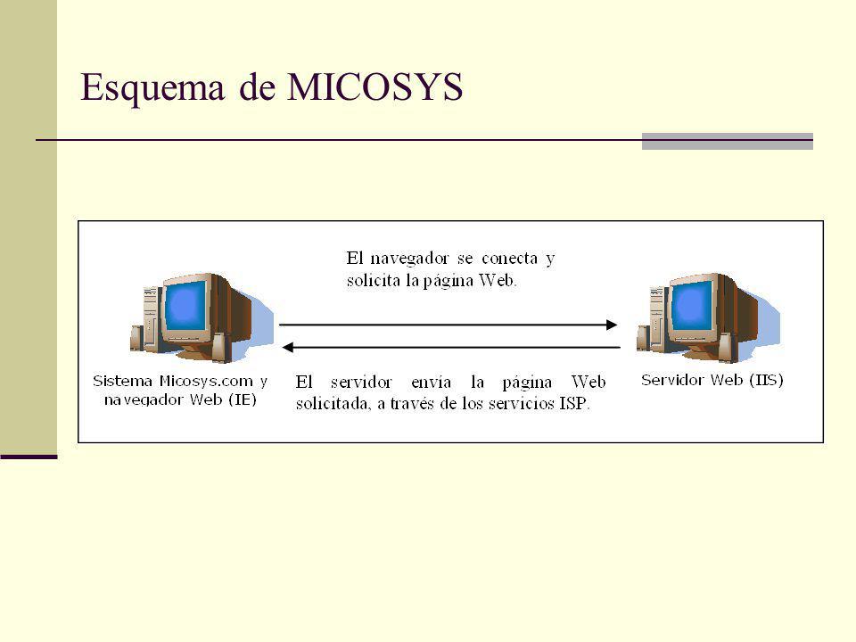 Esquema de MICOSYS
