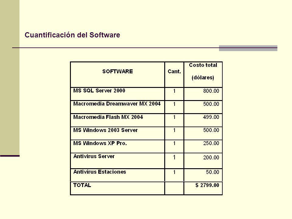 Cuantificación del Software
