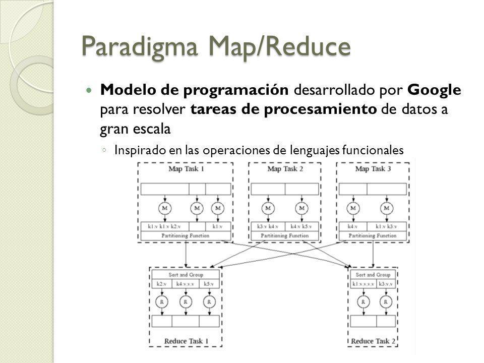 Paradigma Map/Reduce Modelo de programación desarrollado por Google para resolver tareas de procesamiento de datos a gran escala Inspirado en las oper