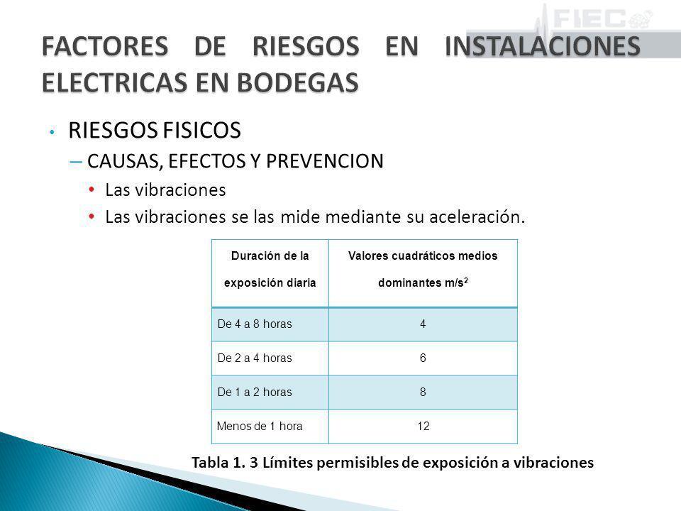 RIESGOS FISICOS – CAUSAS, EFECTOS Y PREVENCION Las vibraciones Las vibraciones se las mide mediante su aceleración. Duración de la exposición diaria V