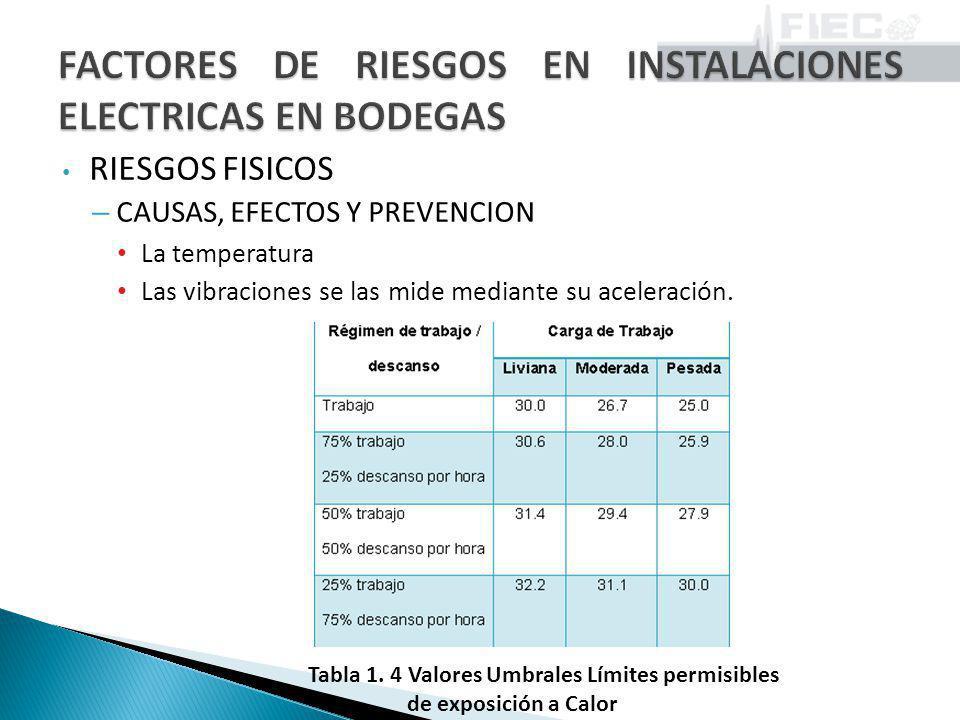 RIESGOS FISICOS – CAUSAS, EFECTOS Y PREVENCION La temperatura Las vibraciones se las mide mediante su aceleración. Tabla 1. 4 Valores Umbrales Límites