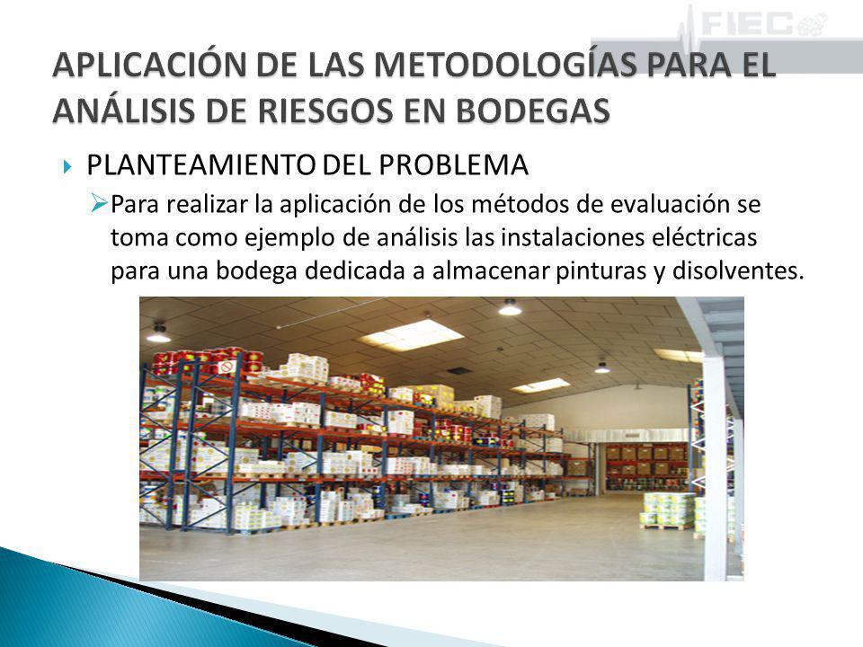 PLANTEAMIENTO DEL PROBLEMA Para realizar la aplicación de los métodos de evaluación se toma como ejemplo de análisis las instalaciones eléctricas para