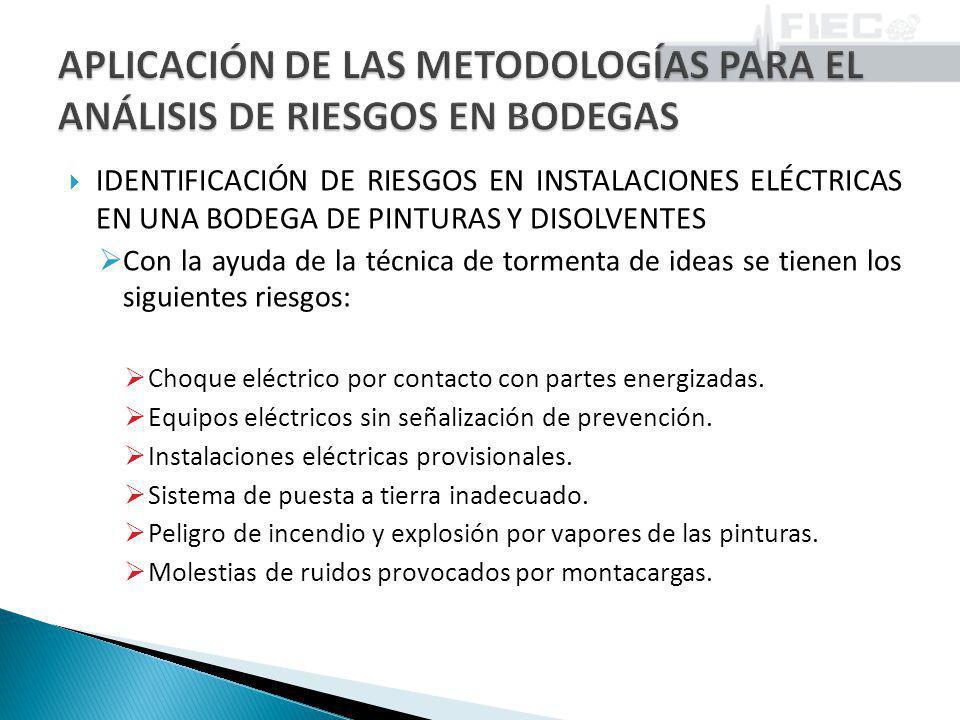 IDENTIFICACIÓN DE RIESGOS EN INSTALACIONES ELÉCTRICAS EN UNA BODEGA DE PINTURAS Y DISOLVENTES Con la ayuda de la técnica de tormenta de ideas se tiene