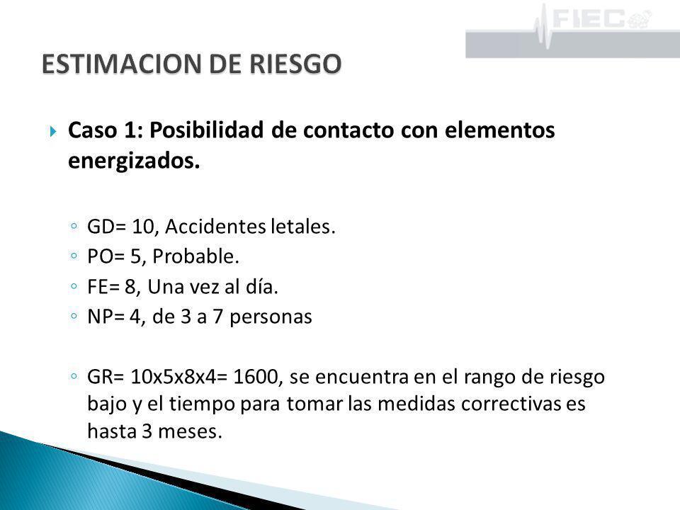Caso 1: Posibilidad de contacto con elementos energizados. GD= 10, Accidentes letales. PO= 5, Probable. FE= 8, Una vez al día. NP= 4, de 3 a 7 persona