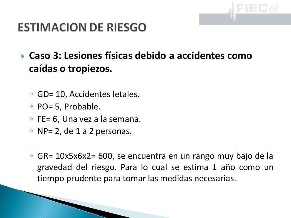 Caso 3: Lesiones físicas debido a accidentes como caídas o tropiezos. GD= 10, Accidentes letales. PO= 5, Probable. FE= 6, Una vez a la semana. NP= 2,