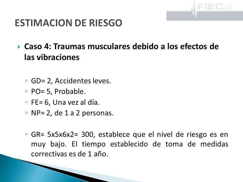 Caso 4: Traumas musculares debido a los efectos de las vibraciones GD= 2, Accidentes leves. PO= 5, Probable. FE= 6, Una vez al día. NP= 2, de 1 a 2 pe