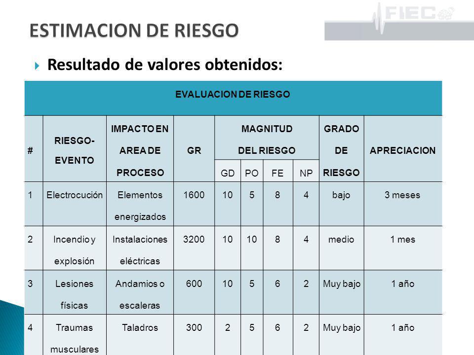 Resultado de valores obtenidos: EVALUACION DE RIESGO # RIESGO- EVENTO IMPACTO EN AREA DE PROCESO GR MAGNITUD DEL RIESGO GRADO DE RIESGO APRECIACION GD