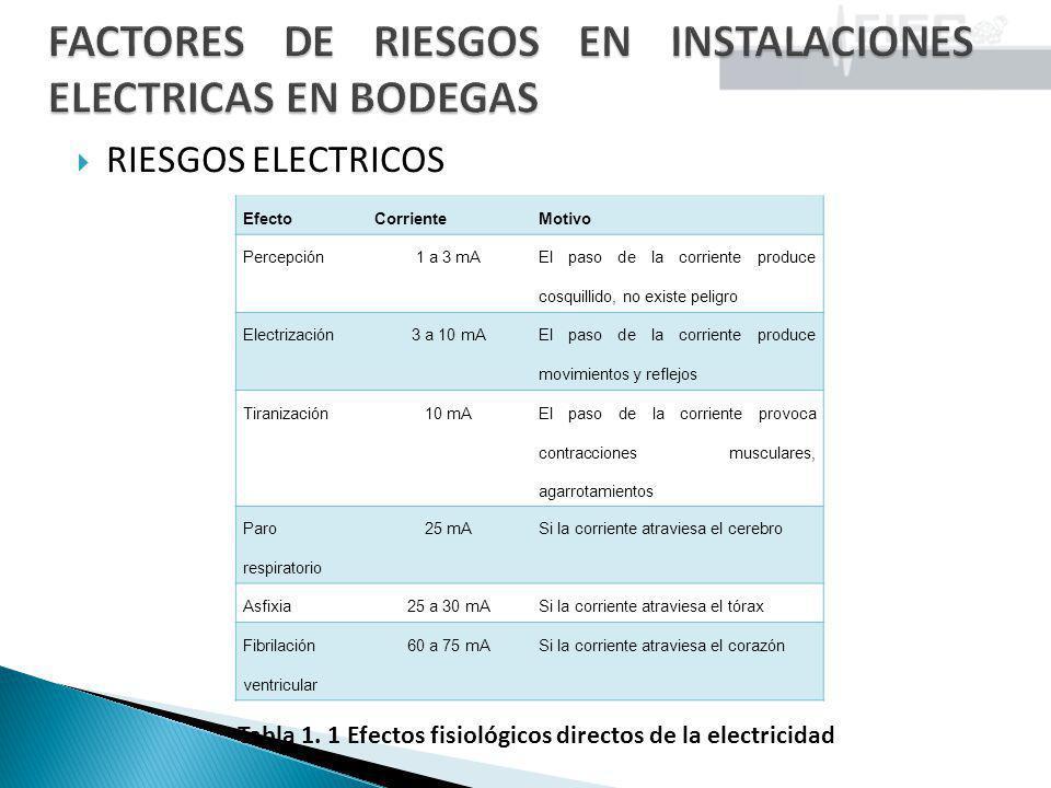RIESGOS ELECTRICOS EfectoCorrienteMotivo Percepción1 a 3 mA El paso de la corriente produce cosquillido, no existe peligro Electrización3 a 10 mA El p
