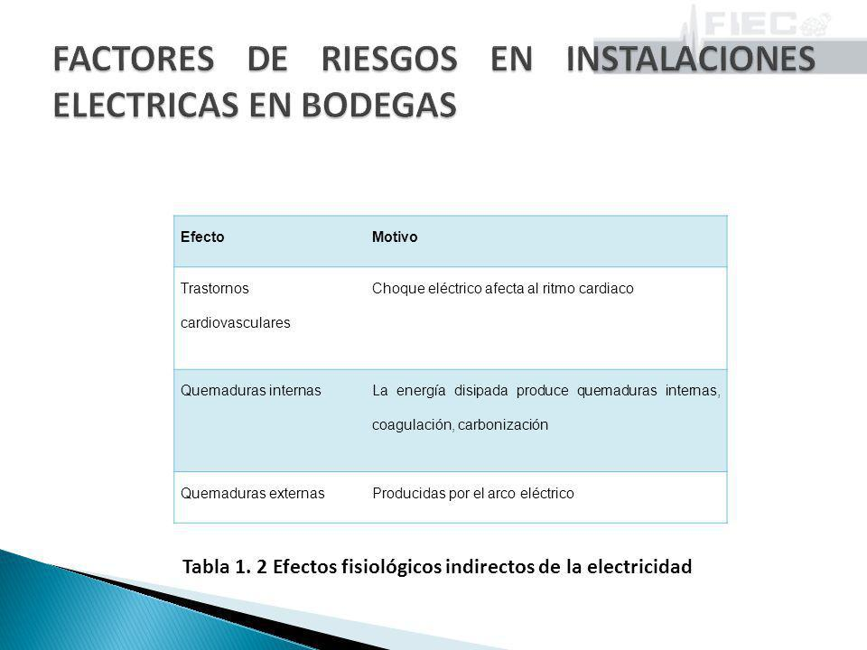 4.El área de almacenamiento de pinturas se clasifica como clase 1 división 2, según la Norma Técnica Colombiana NTC- 2050.