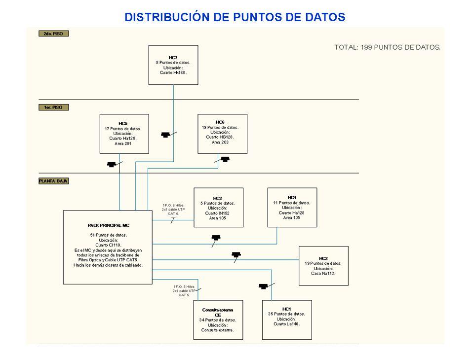 DISTRIBUCIÓN DE PUNTOS DE DATOS