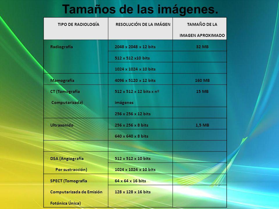 TIPO DE RADIOLOGÍARESOLUCIÓN DE LA IMÁGEN TAMAÑO DE LA IMAGEN APROXIMADO Radiografía2048 x 2048 x 12 bits32 MB 512 x 512 x10 bits 1024 x 1024 x 10 bit