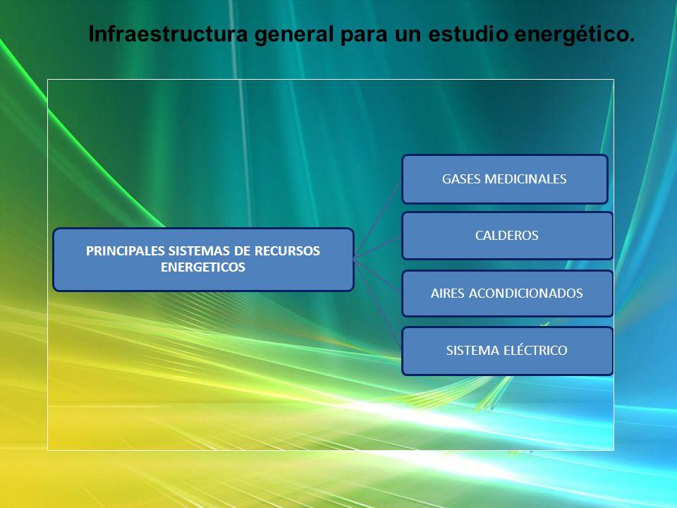 Infraestructura general para un estudio energético. PRINCIPALES SISTEMAS DE RECURSOS ENERGETICOS GASES MEDICINALES CALDEROS AIRES ACONDICIONADOS SISTE