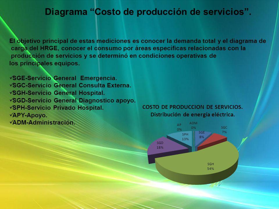El objetivo principal de estas mediciones es conocer la demanda total y el diagrama de carga del HRGE, conocer el consumo por áreas específicas relaci