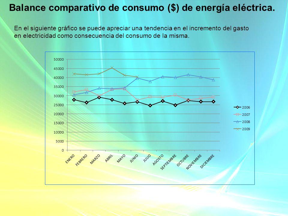 Balance comparativo de consumo ($) de energía eléctrica. En el siguiente gráfico se puede apreciar una tendencia en el incremento del gasto en electri