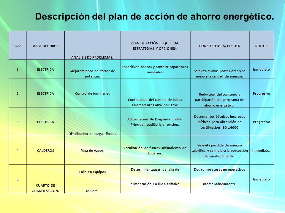 Descripción del plan de acción de ahorro energético. FASEÁREA DEL HRGE ANALISIS DE PROBLEMAS. PLAN DE ACCIÓN REQUERIDA, ESTRATEGIAS Y OPCIONES. CONSEC