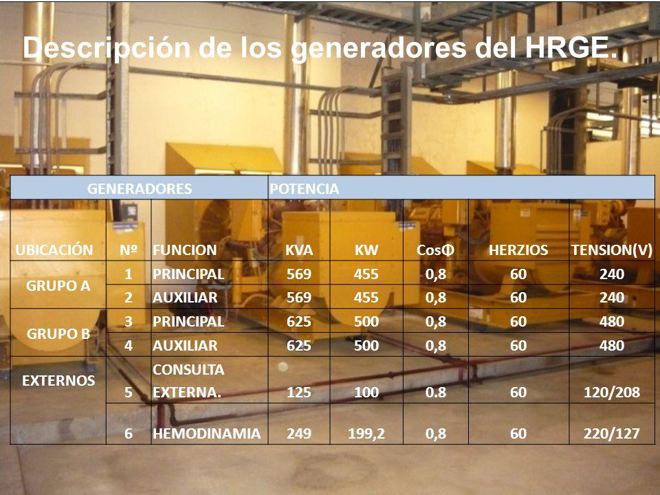 En el cuarto eléctrico se instalaron 6 bancos de capacitores que son para el control del factor de potencia del sistema eléctrico.