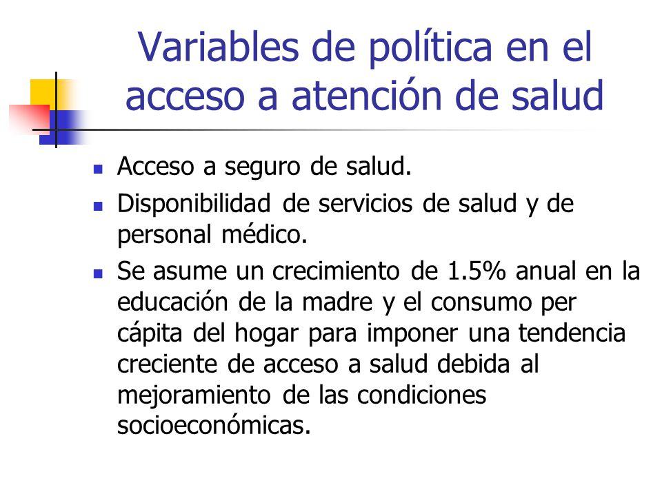 Variables de política en el acceso a atención de salud Acceso a seguro de salud.