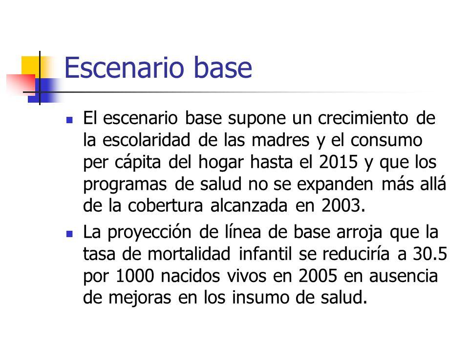 Escenario base El escenario base supone un crecimiento de la escolaridad de las madres y el consumo per cápita del hogar hasta el 2015 y que los programas de salud no se expanden más allá de la cobertura alcanzada en 2003.