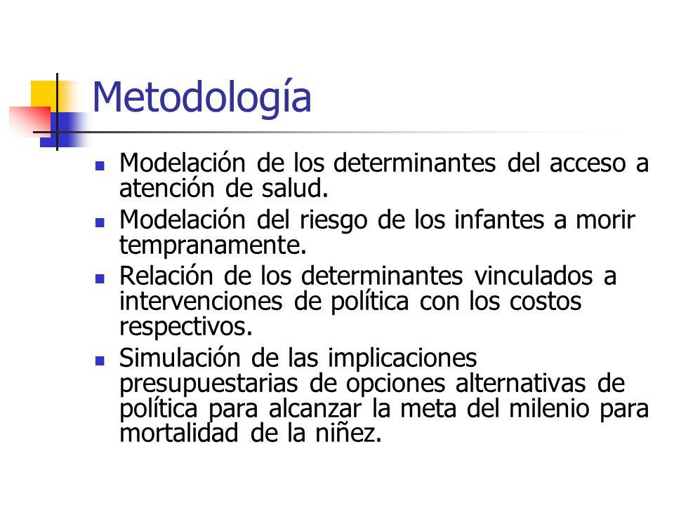 Metodología Modelación de los determinantes del acceso a atención de salud.