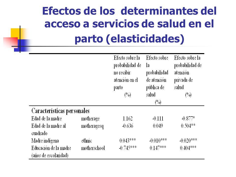 Efectos de los determinantes del acceso a servicios de salud en el parto (elasticidades)